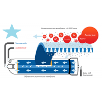 Как работает обратный осмос и из чего он состоит: устройство, принцип работы, особенности такой очистки воды