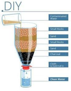как сделать фильтр для воды своими