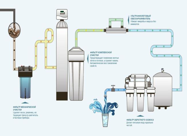подключение питьевого фильтра