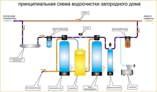 установление счетчиков на воду