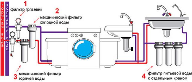 установка счетчиков воды порядок действий