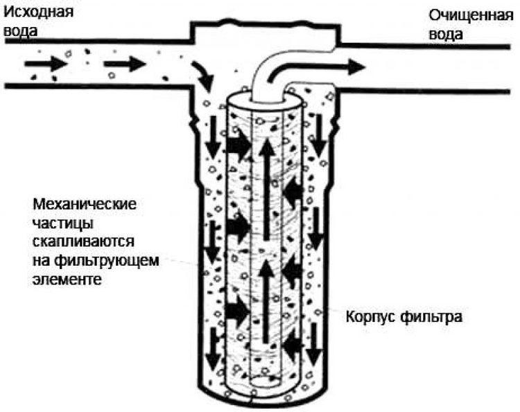 магнитный умягчитель воды принцип работы