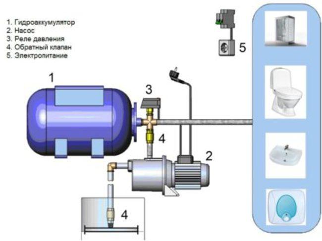 насос давления воды в системе водоснабжения