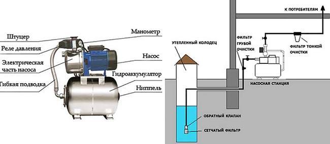 станция водоснабжения автоматическая ремонт