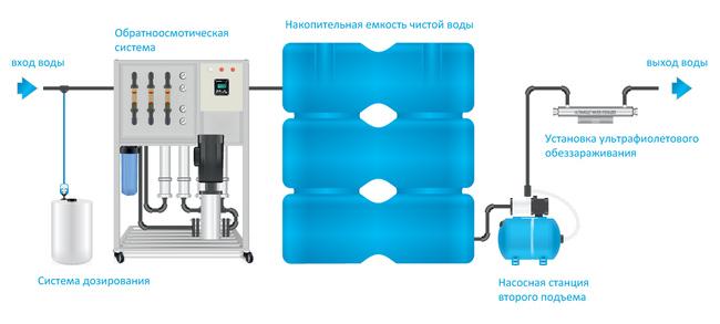 что такое осмос воды в фильтре