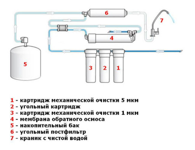 осмос для очистки воды что это такое