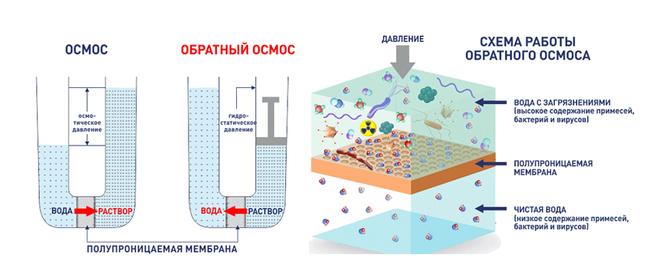 система очистки воды обратный осмос принцип работы
