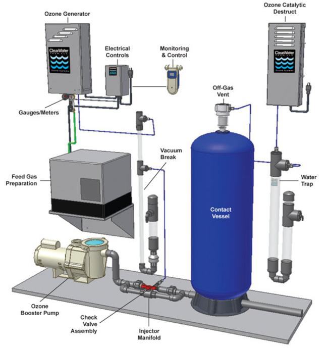 устройство озонатора воды