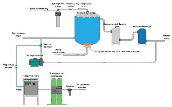 озонатор питьевой воды