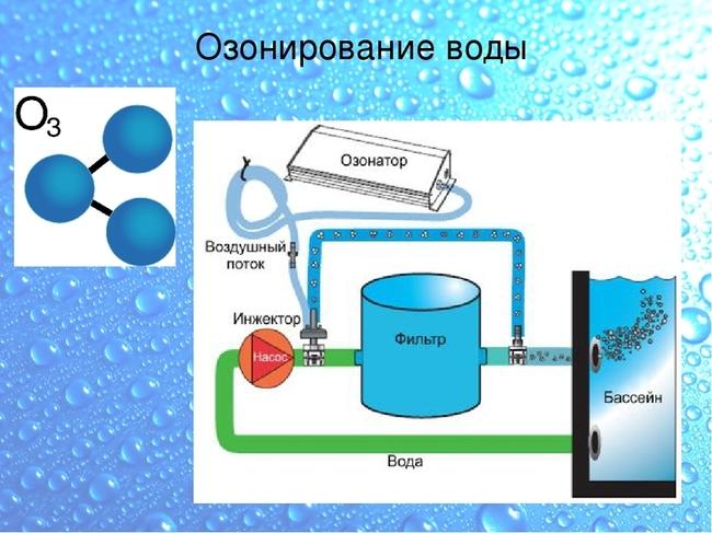 вода очищенная озоном