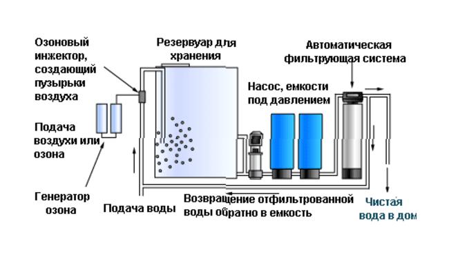 схема озонирования воды