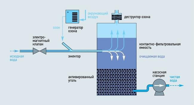 способы озонирования воды
