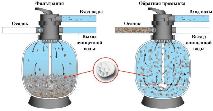 песочный фильтр для бассейна своими руками