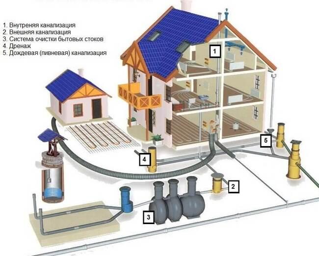 подключение к водопроводным сетям частного дома