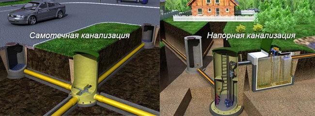 схема подключения к центральному водопроводу частного дома
