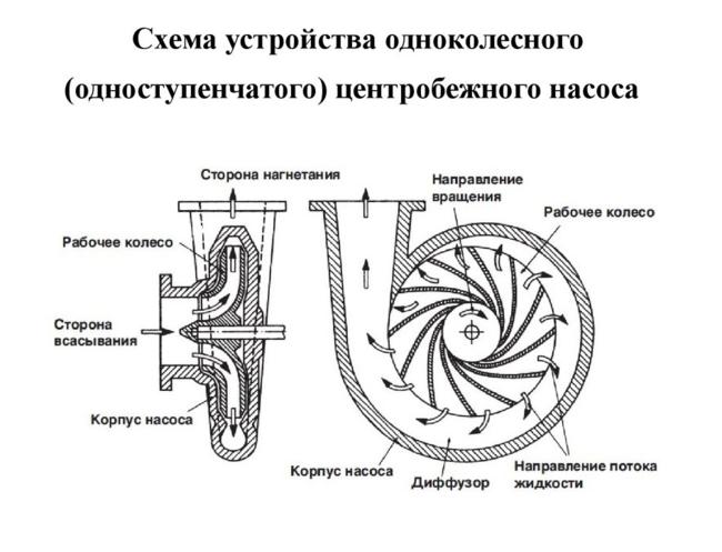 конструкция насосной станции водоснабжения