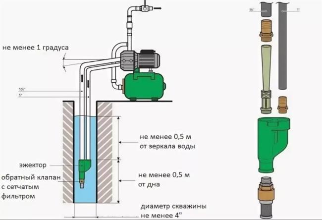 как устроена водяная станция