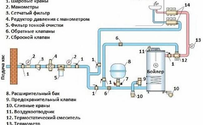 слабое давление холодной воды в квартире