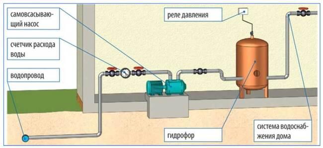 слабый напор воды в квартире как отрегулировать