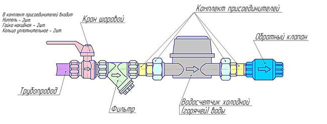 установка счетчика воды вертикально схема