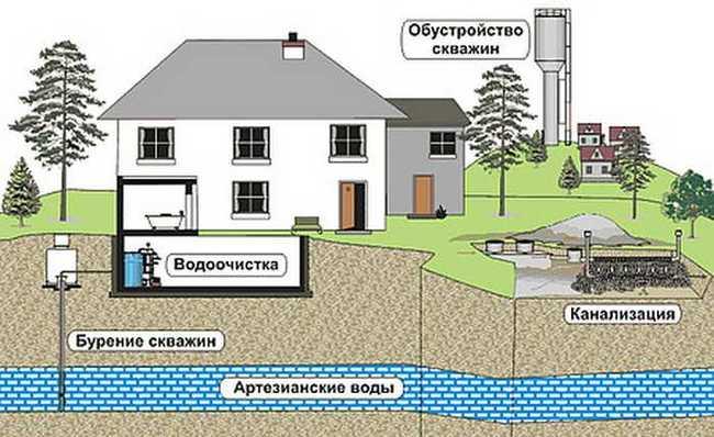 как развести воду по дому