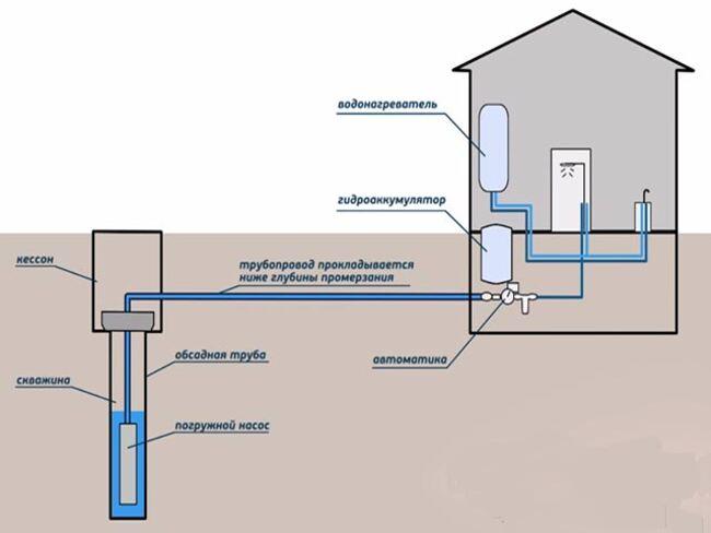 схема монтажа водопровода