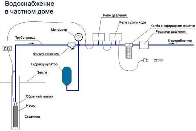 разводка водяных труб в частном доме