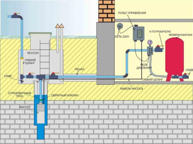 водопровод в частном доме разводка труб