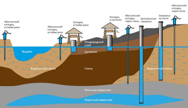 разводка водопровода в частном