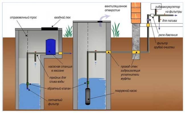 схема монтажа водоснабжения в частном доме