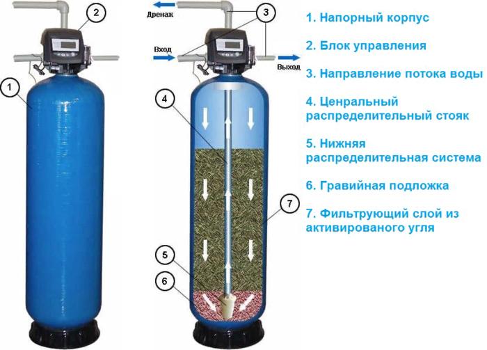 сорбционный фильтр технические характеристики