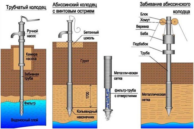 обустройство абиссинской скважины с насосной станцией