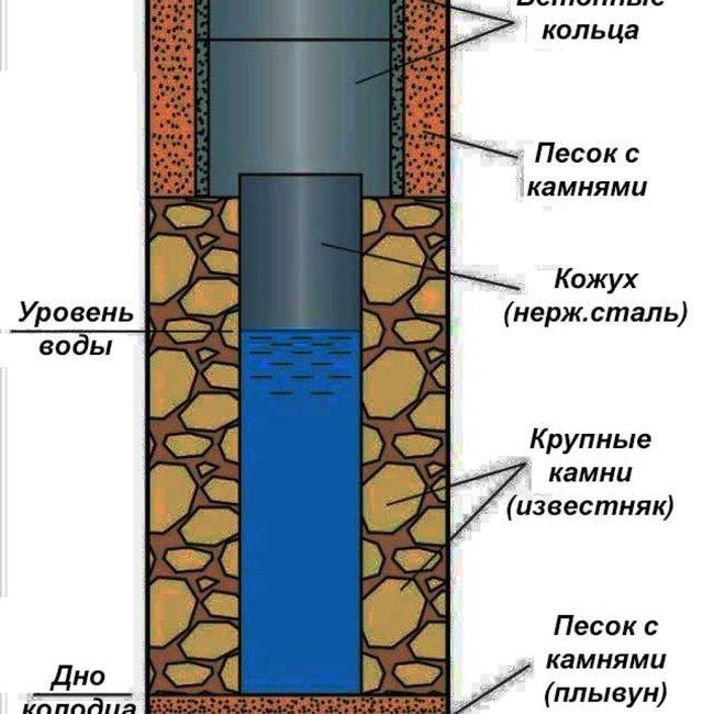 как пробурить абиссинскую скважину