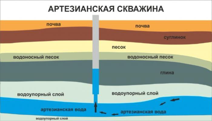 качество артезианской воды