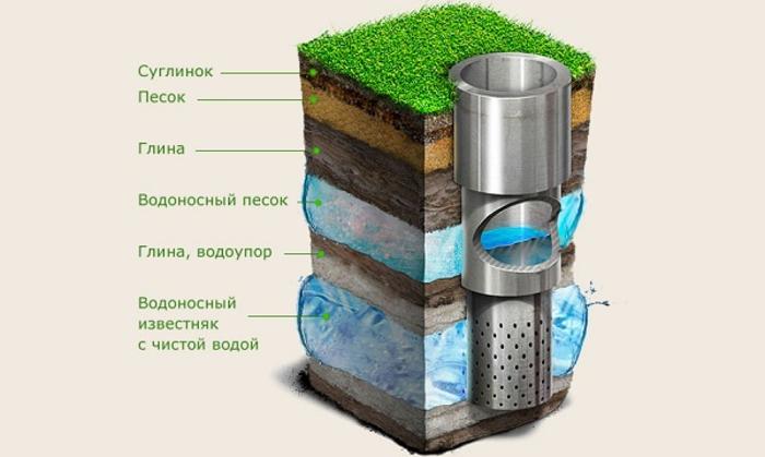 артезианские подземные воды