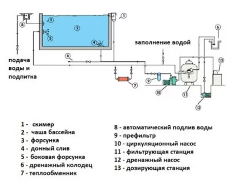 фильтрация бассейна