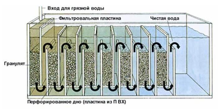 фильтр биологической очистки воды