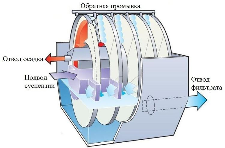 самопромывные дисковые фильтры для очистки воды