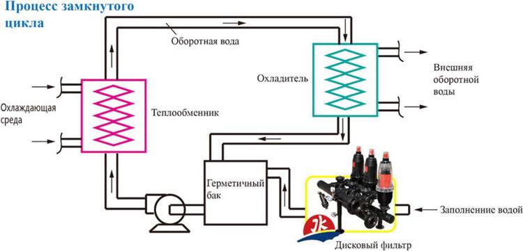 дисковые фильтры для очистки сточной воды