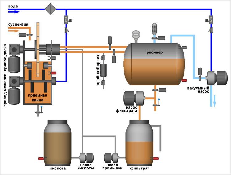 дисковый фильтр механической очистки воды