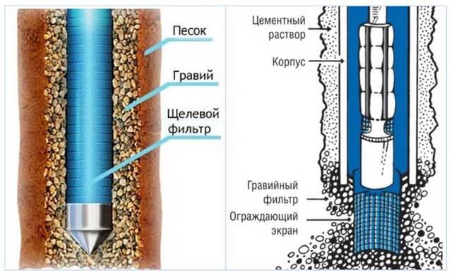 фильтр для воды из скважины для дома