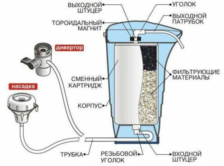 фильтр насадка на смеситель