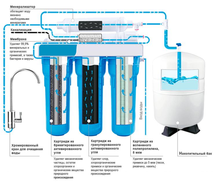 каким фильтром смягчить воду