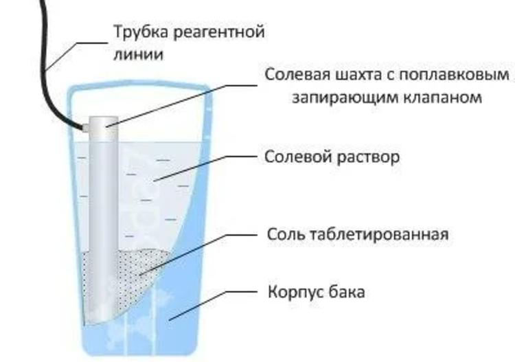какой фильтр смягчает воду