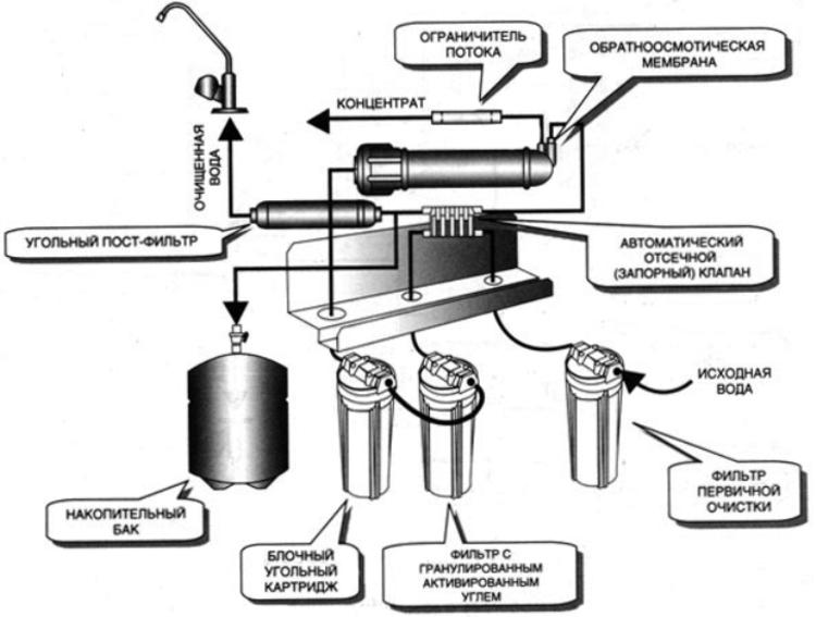 фильтры для удаления жесткости воды