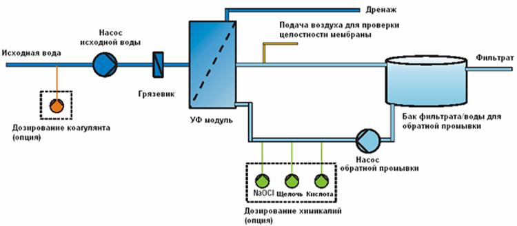 фильтр для очистки воды от известняка