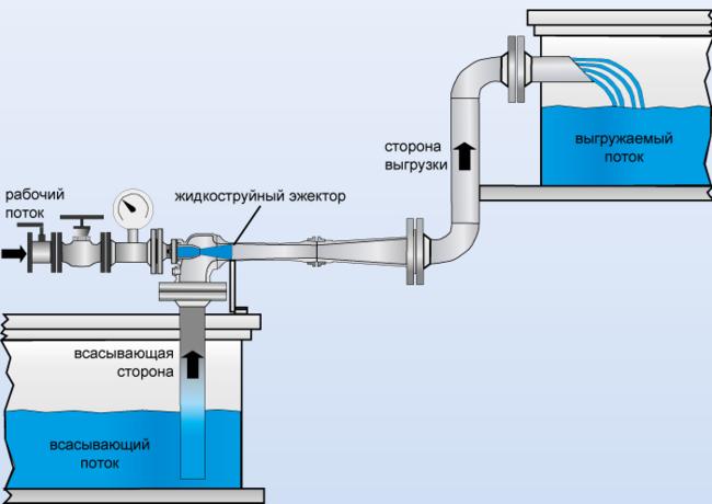 концентрация растворенного кислорода в воде