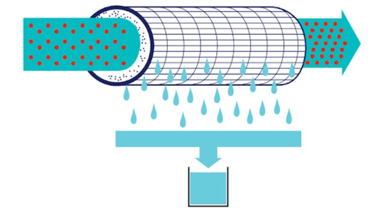фильтры для мембранной фильтрации