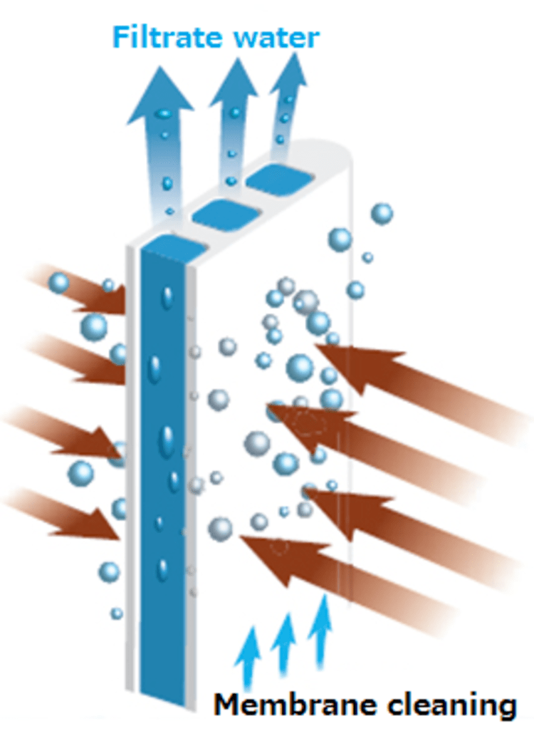 мембранные системы очистки воды