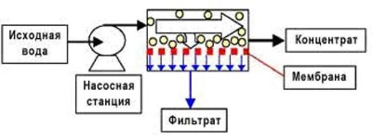 метод мембранной фильтрации воды